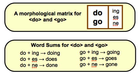Morphology of do and go